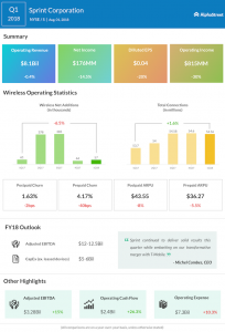 Sprint Corporation first quarter 2018 earnings