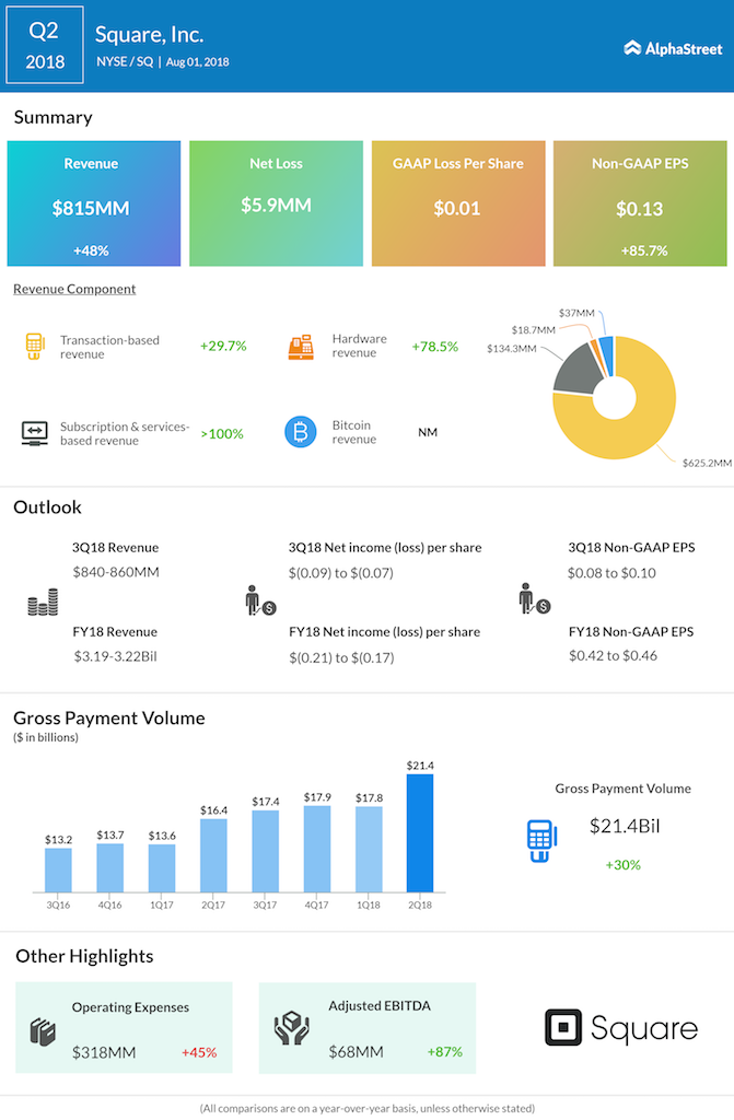 Square second quarter 2018 earnings