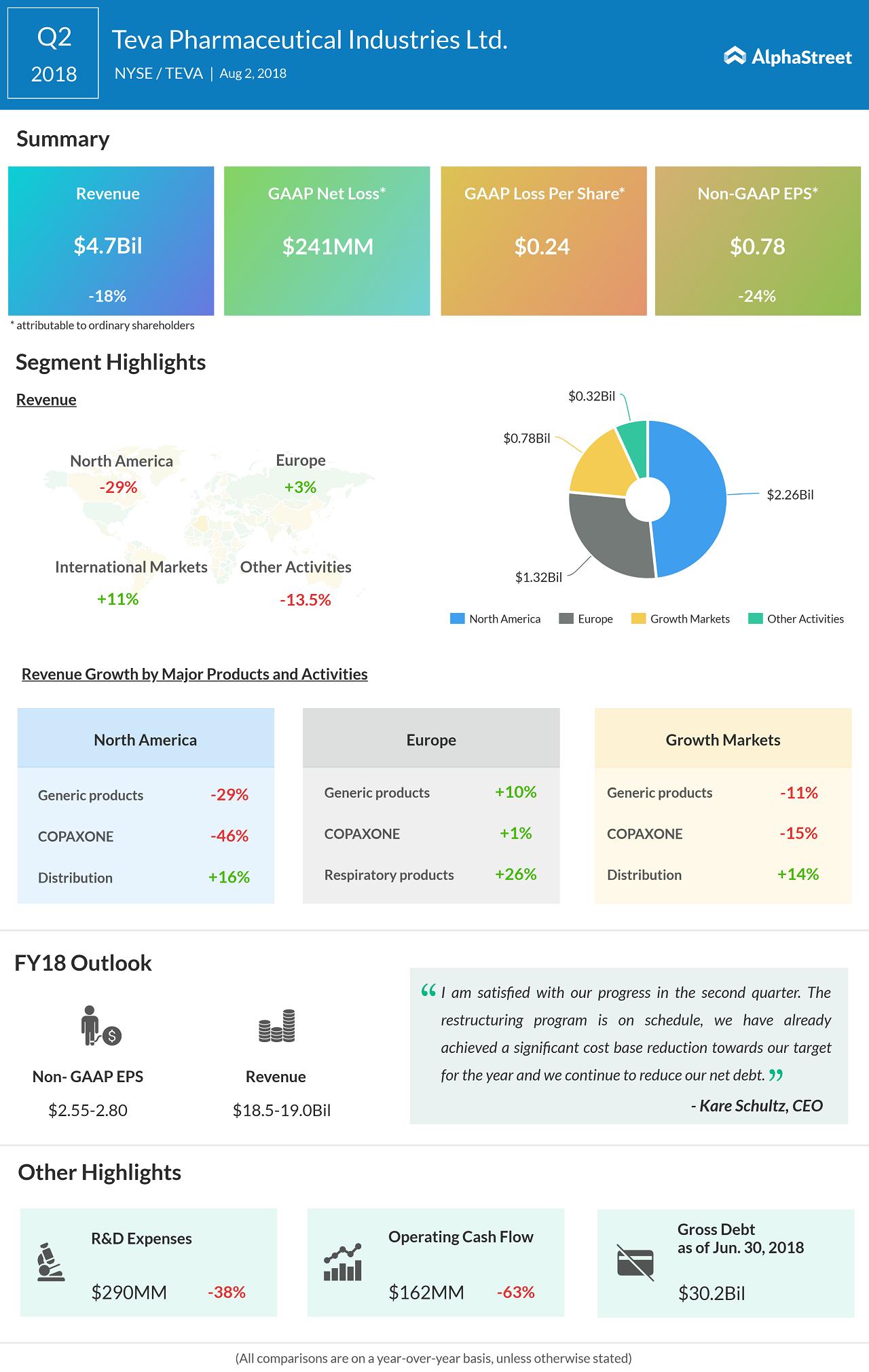 bbf95ae4e Teva Pharmaceuticals Q2 2018 Earnings Infographic