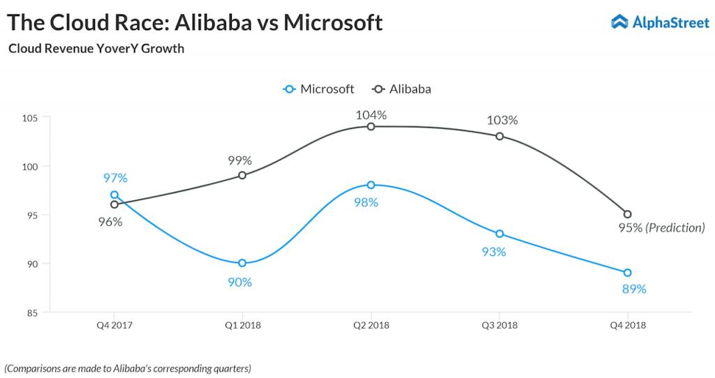 The Cloud Race: Alibaba vs Microsoft