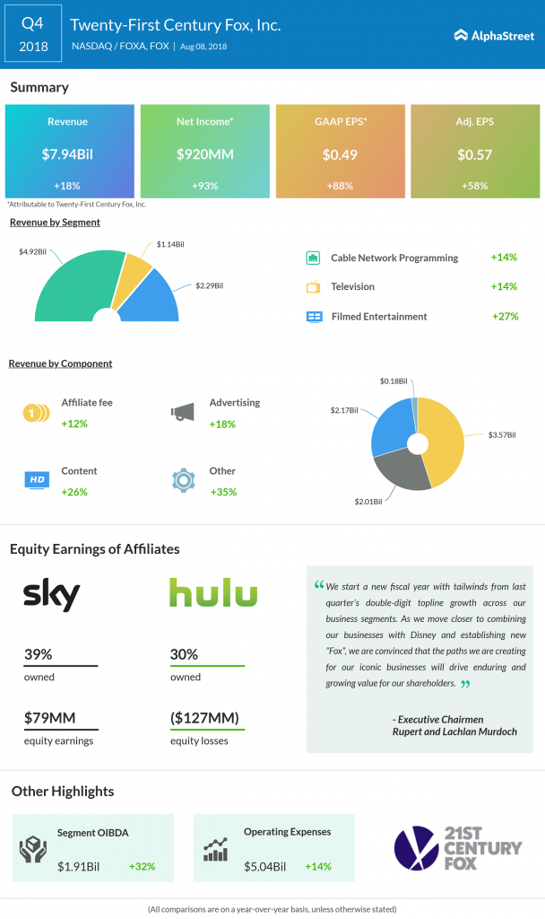 Twenty-First Century Fox (FOXA) Q1 2019 Earnings Preview