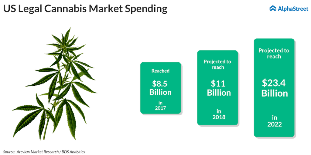 Marijuana or weed stocks
