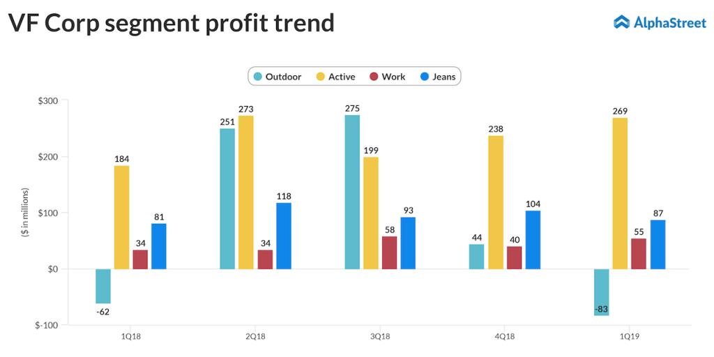 VF Corp segment profit trend