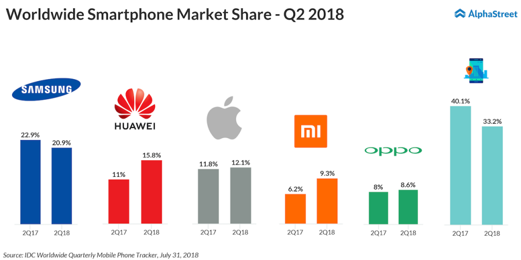 Worldwide Smartphone Market Share Q2 2018