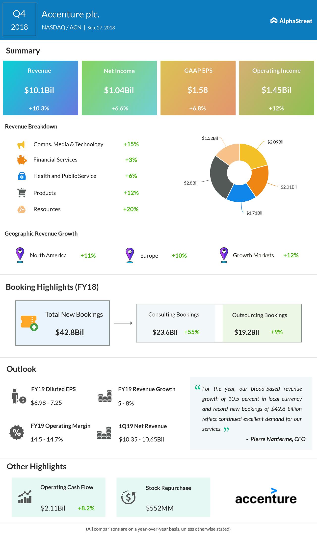 Accenture Q4 results beat estimates