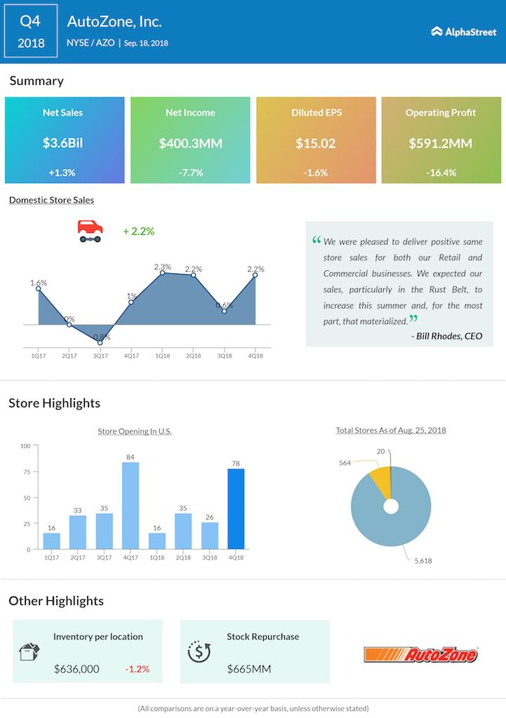 AutoZone fourth quarter 2018 earnings