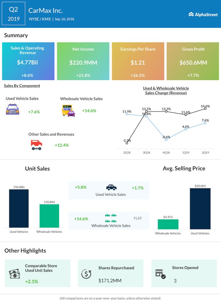 CarMax second quarter 2019 earnings
