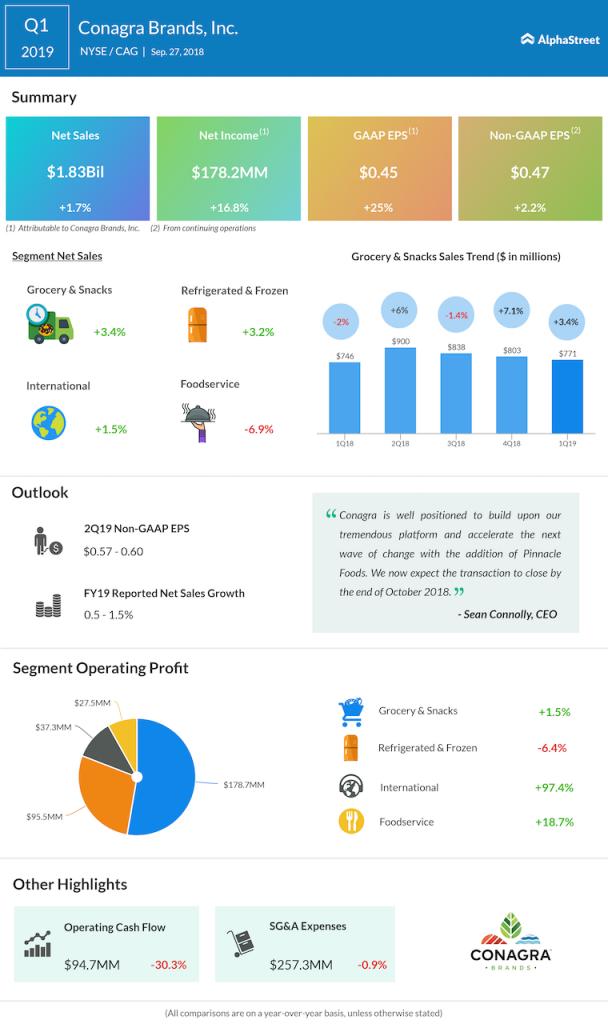 Conagra Brands first quarter 2019 earnings