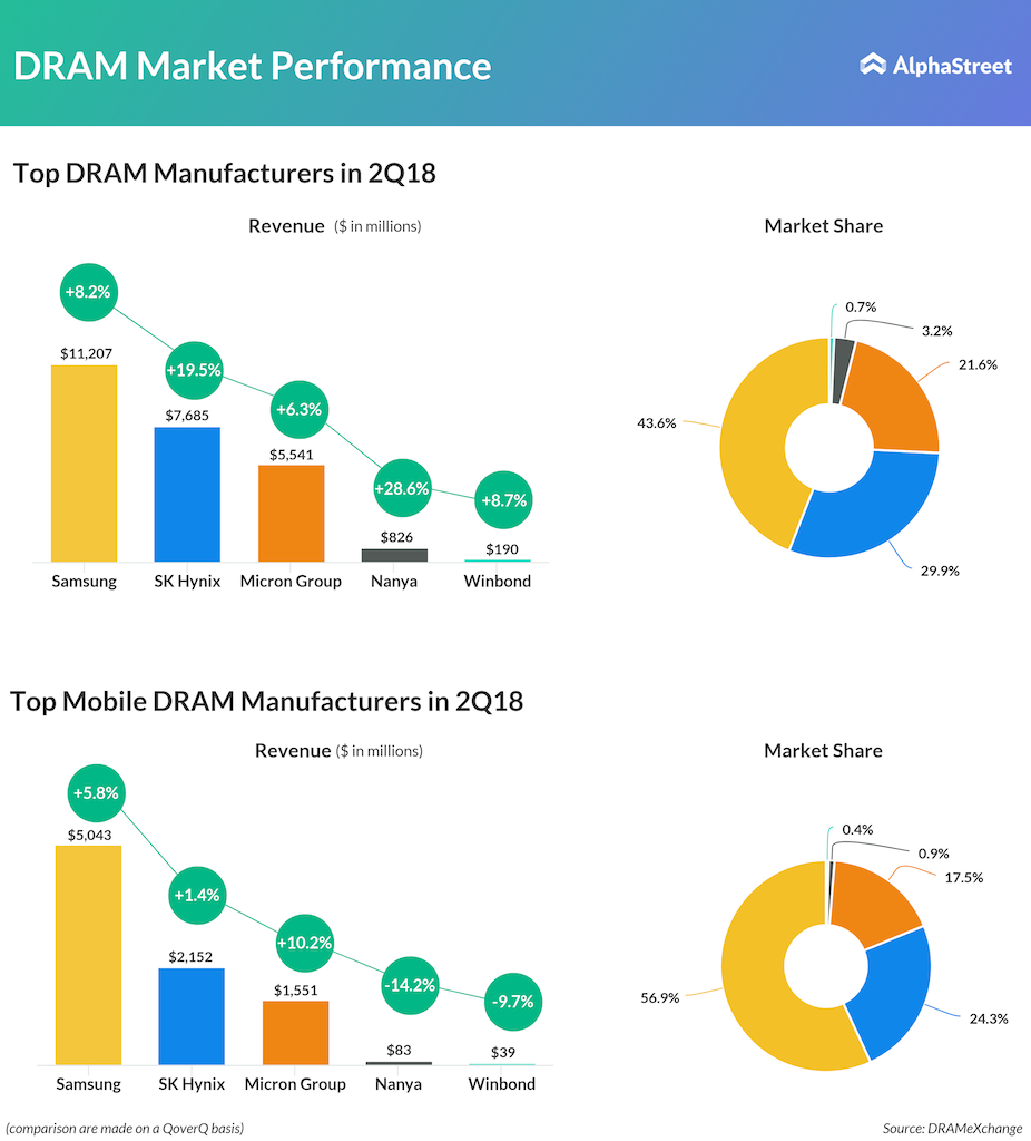 DRAM & Mobile DRAM Manufacturers performance in 2Q18