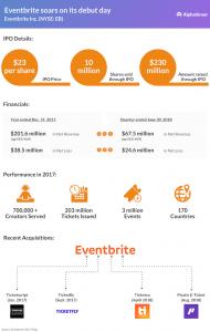 Eventbrite IPO