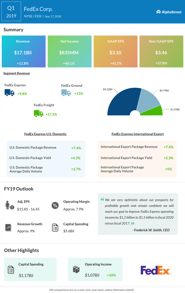 FedEx Q2 2019 earnings preview