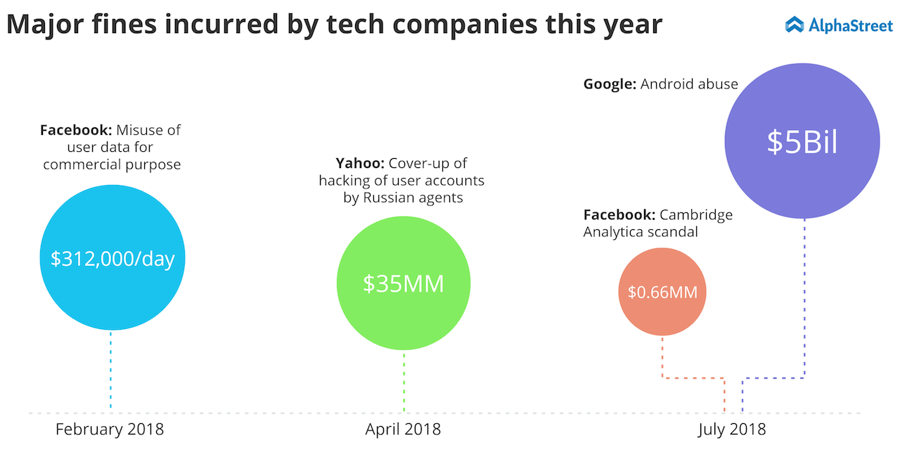 Lawsuit penalties on Facebook, Yahoo and Google