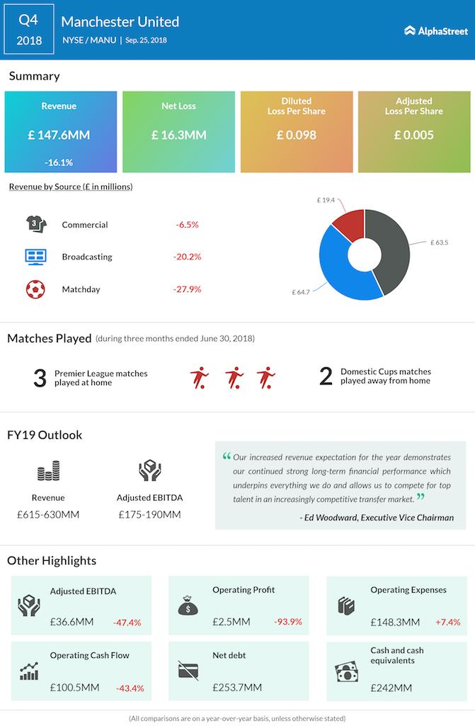 Manchester United fourth quarter 2018 earnings
