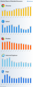 Browser market share trend