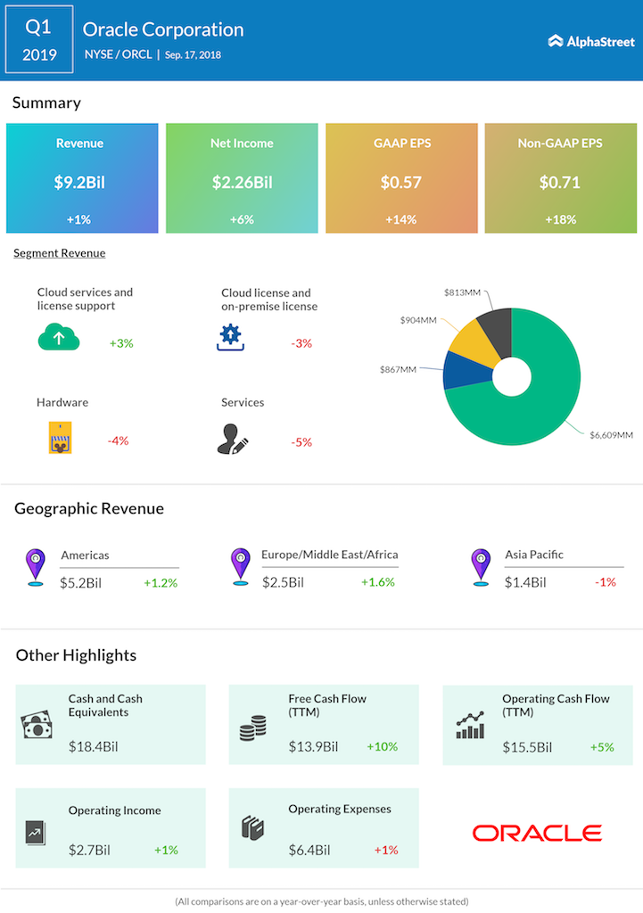 Oracle first quarter 2019 earnings