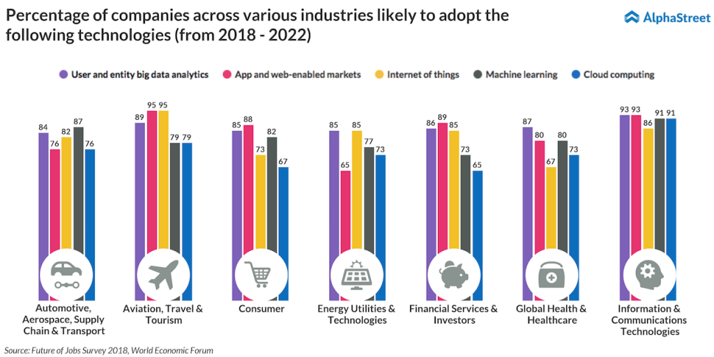 adoption of technologies based on industry from 2018 to 2022