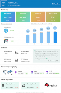 Red Hat second quarter 2019 earnings
