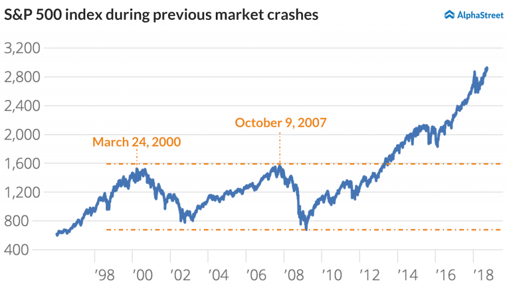 S&P 500 index during stock crashes