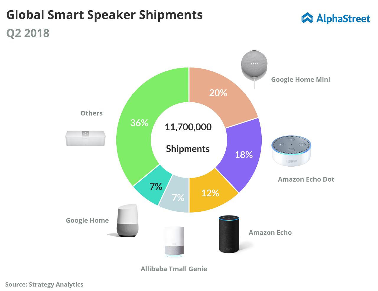 Global Smart Speaker Shipments