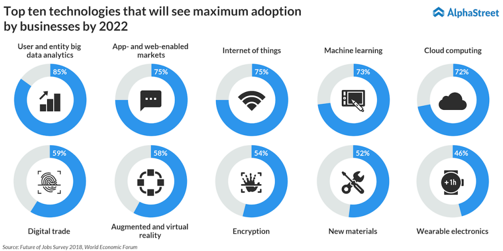 new technologies that will see adoption by 2022