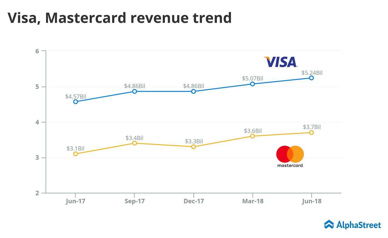 Mastercard Q3 2018 earnings preview