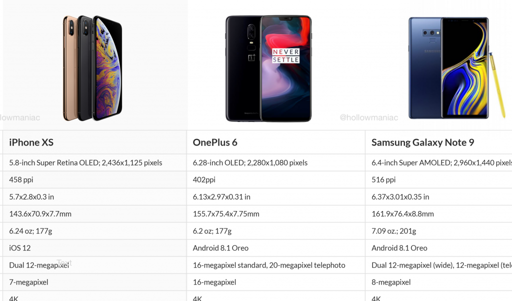 Apple iPhone XS vs OnePlus 6 vs Samsung Galaxy Note 9