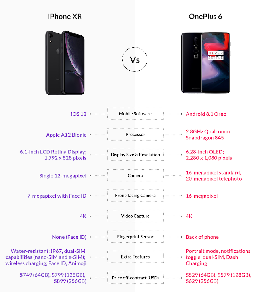 Apple iPhone XR vs OnePlus 6 specs compare