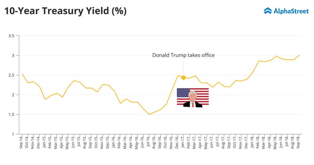 Federal Reserve 10-year treasury yield rate rose to the highest rate in the last 7 years