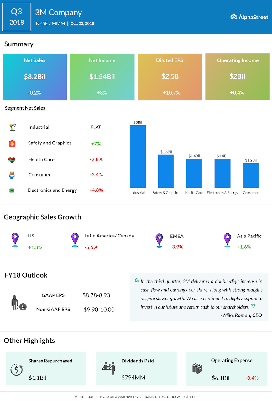 3M Company third quarter 2018 Earnings Infographic