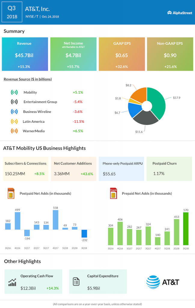 AT&T third quarter 2018 Earnings Infographic