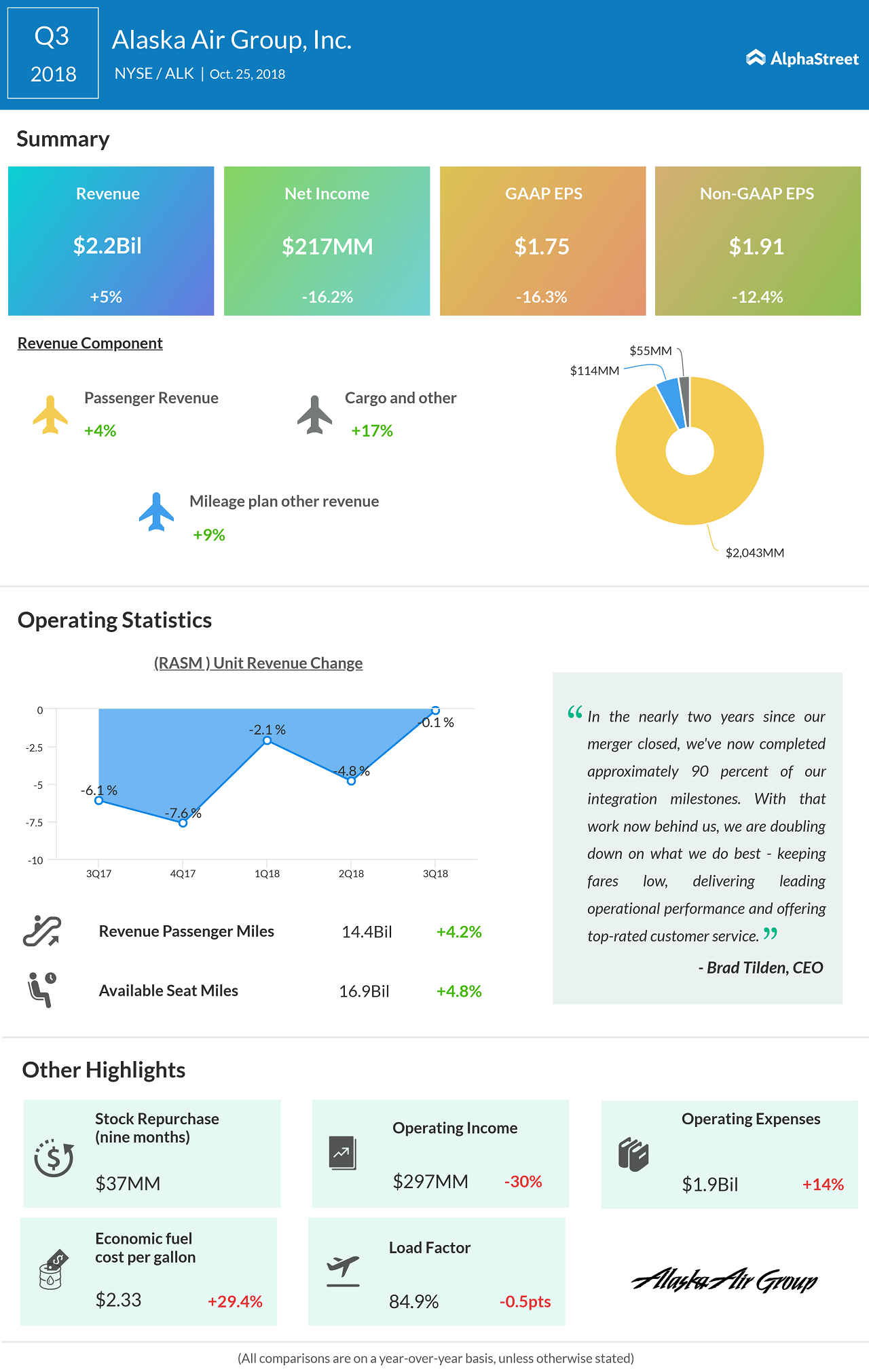 Alaska Airlines third quarter 2018 Earnings Infographic