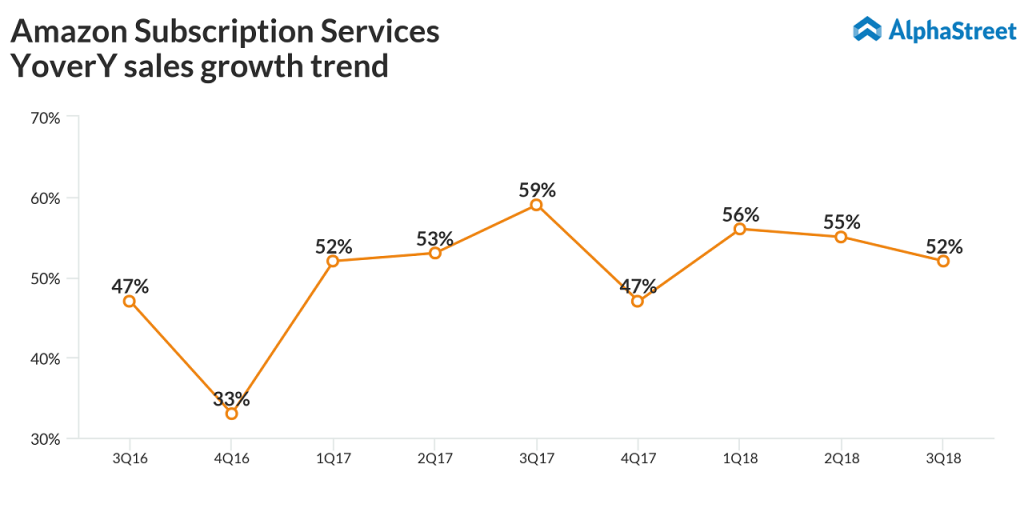 Amazon Subscription Services YoverY sales growth trend