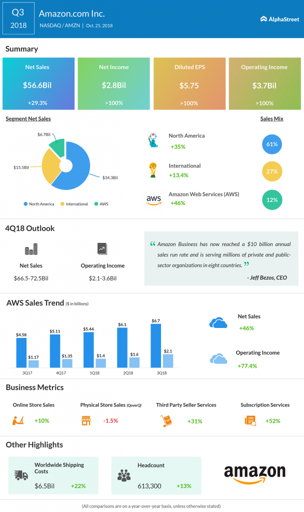 Amazon third quarter 2018 Earnings Infographic