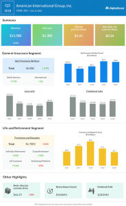 AIG third quarter 2018 earnings infographic