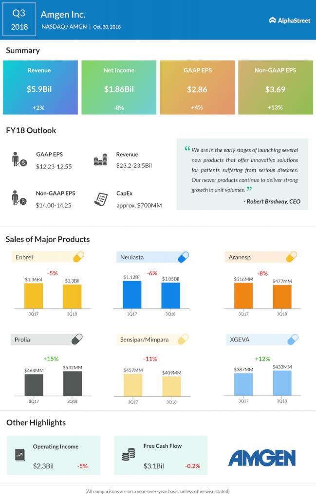Amgen Q3 2018 Earnings Infograph