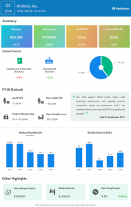 Anthem third quarter 2018 Earnings Infographic