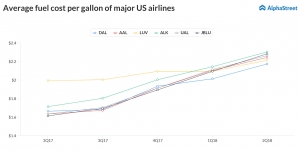 Average fuel price per gallon: Delta Air Lines, American Airlines, Southwest Airlines, Alaska Air Group, JetBlue, United Airlines