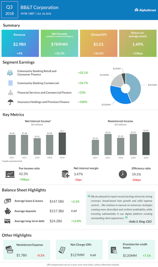 BB&T third quarter 2018 Earnings Infographic