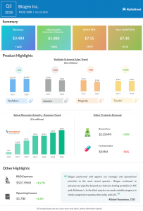 Biogen third quarter 2018 Earnings Infographic