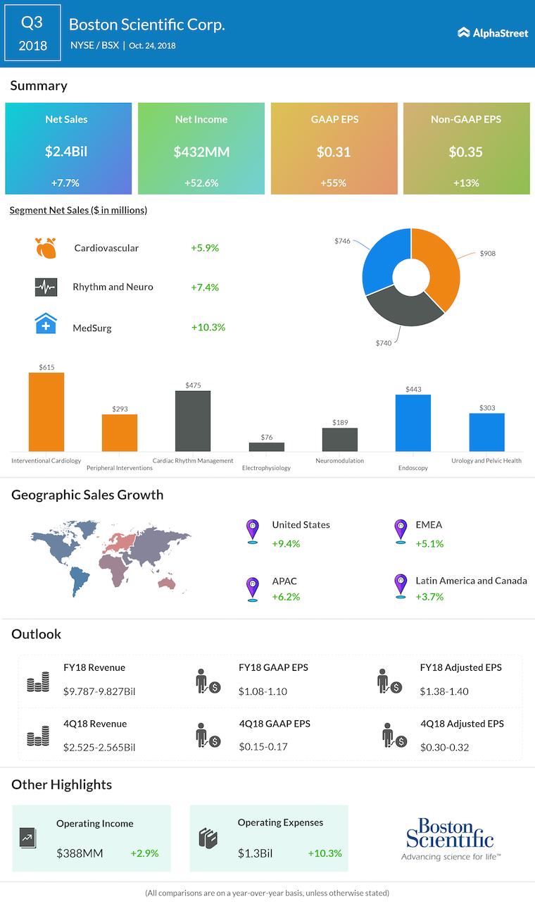 Boston Scientific third quarter 2018 Earnings Infographic