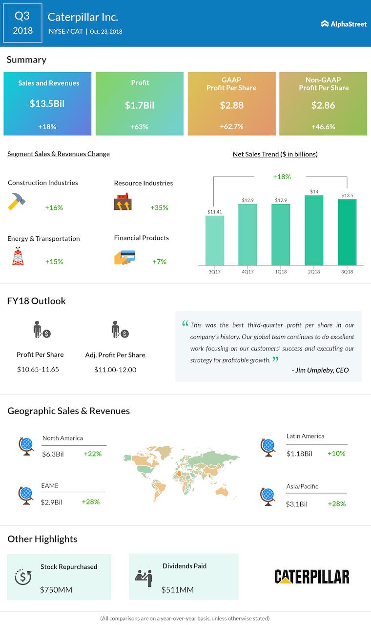 Caterpillar third quarter 2018 Earnings Infographic