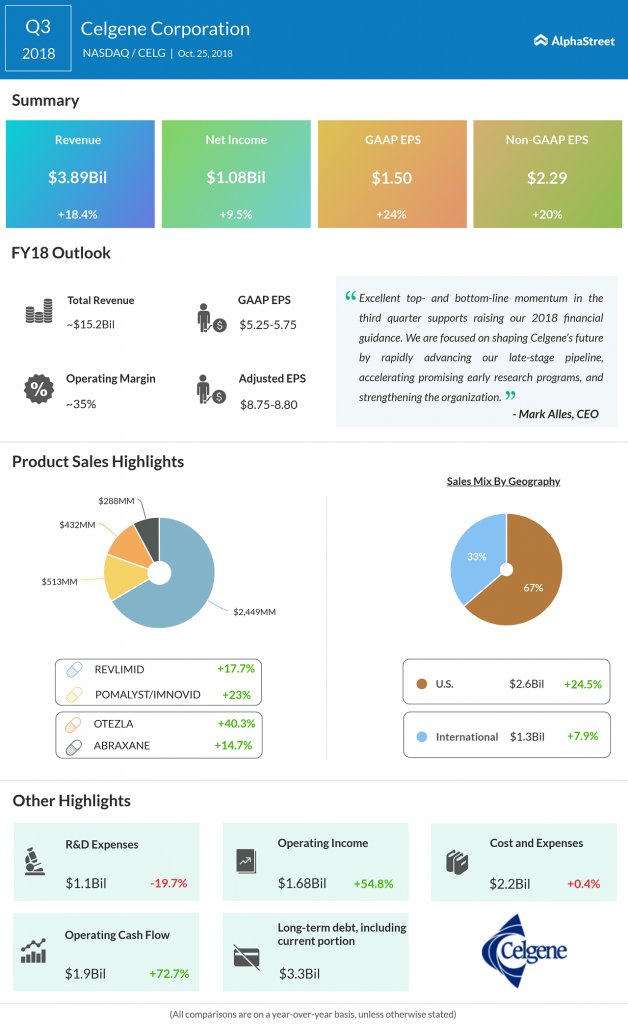Celgene third quarter 2018 Earnings Infographic