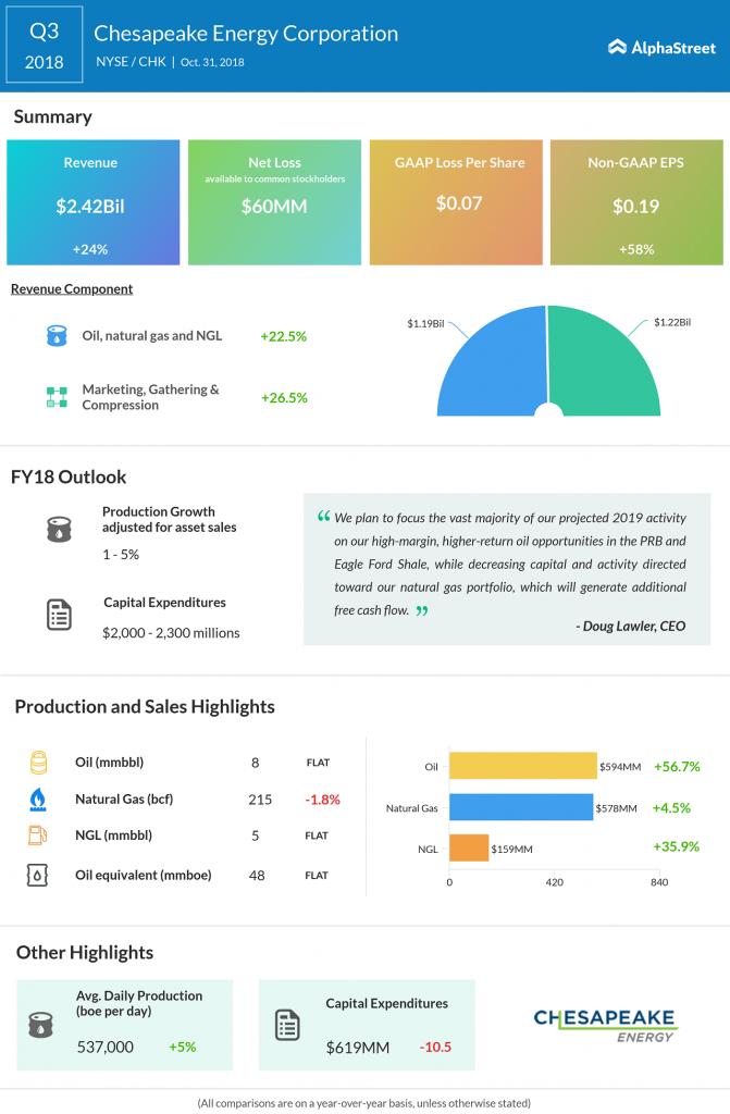 Chesapeake Energy third quarter earnings infographic