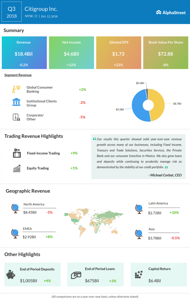 Citigroup Q3 2018 earnings alphagraphic