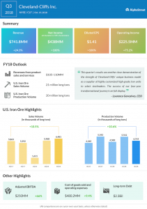 Cleveland-Cliffs third quarter 2018 Earnings Infographic