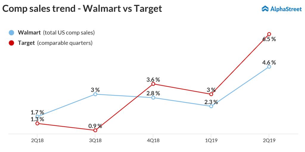 Comp sales trend walmart v Target