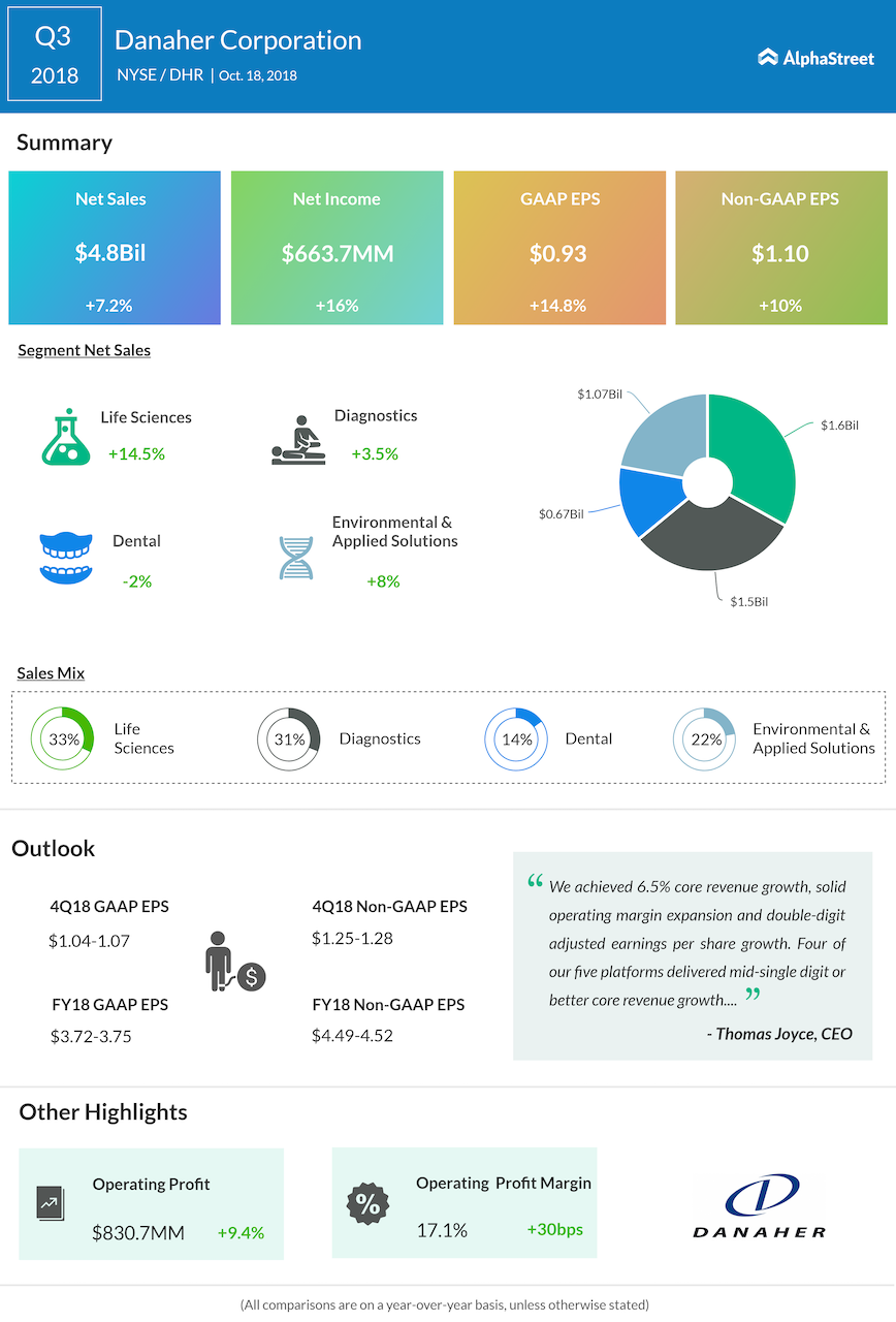 Danaher third quarter 2018 Earnings Infographic