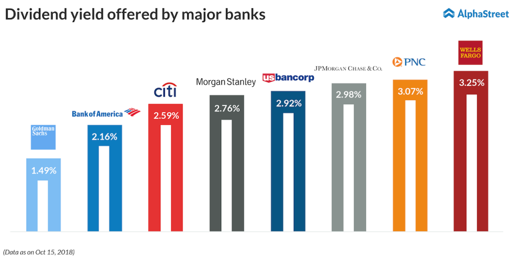 Dividend yield offered by US banks