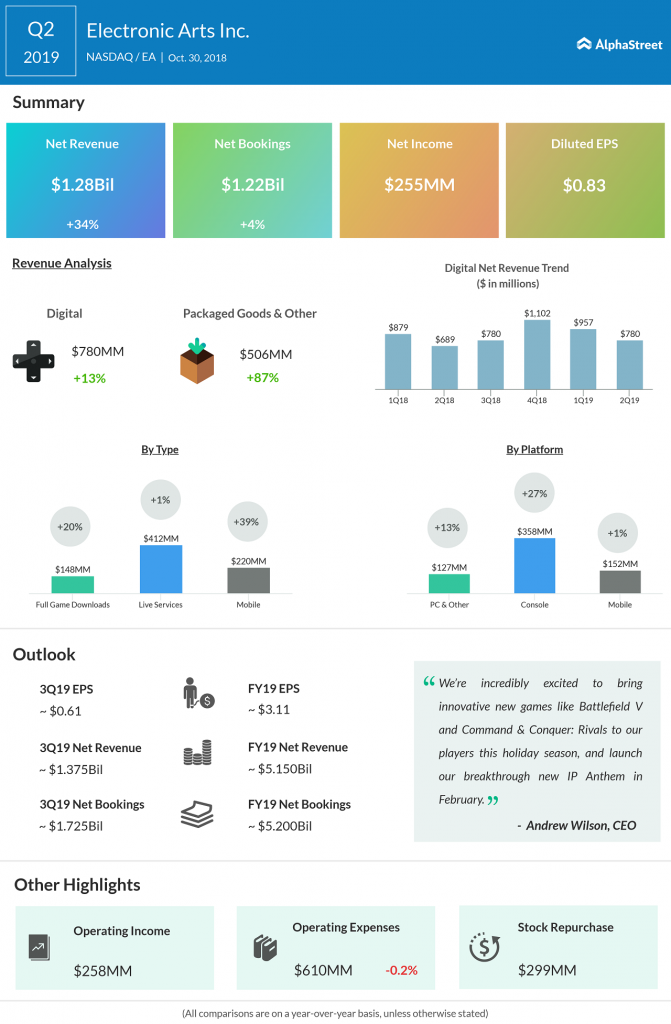 Electronic Arts (EA) Q2 2019 Earnings Result