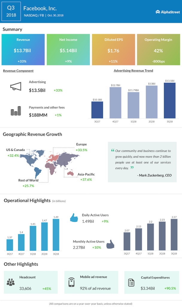 Facebook third quarter 2018 Earnings Infographic
